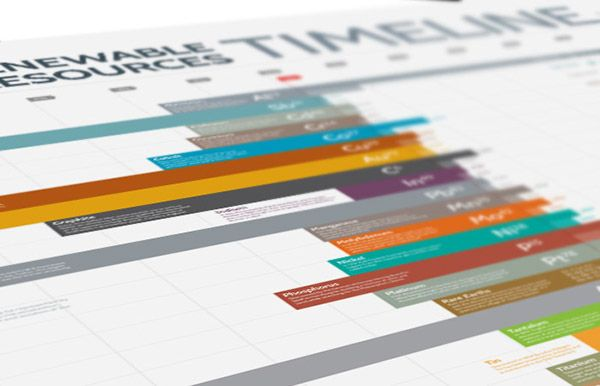 Non-Renewable Resources Timeline / Infography on Behance