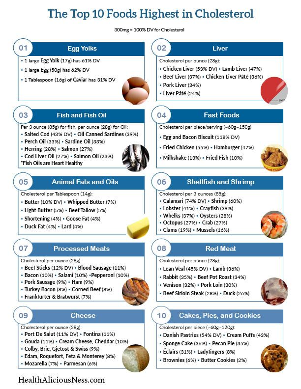 Printable one page list of high cholesterol foods. Foods