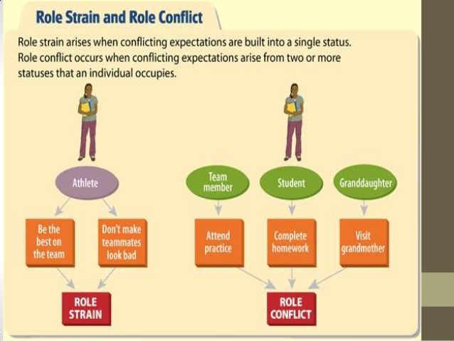 role of conflict Lewis coser's theory is used and expanded to illustrate how conflict may  enhance the structure of groups.