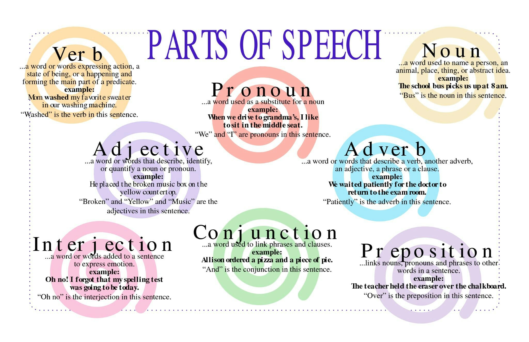 Pin By Sabrina Cain On Education Nouns And Pronouns Parts Of Speech Nouns Verbs Adjectives