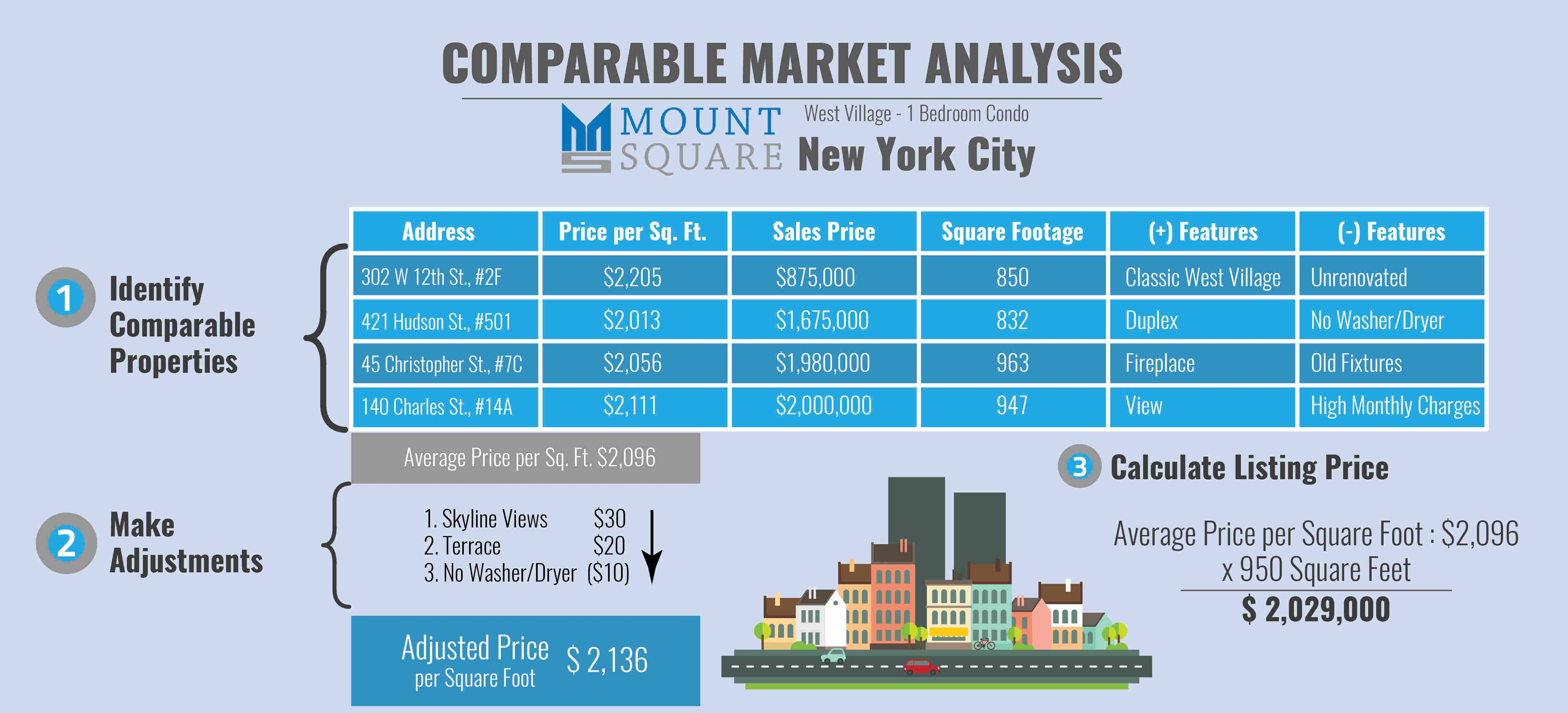Comparable market analysis marketing wholesale real