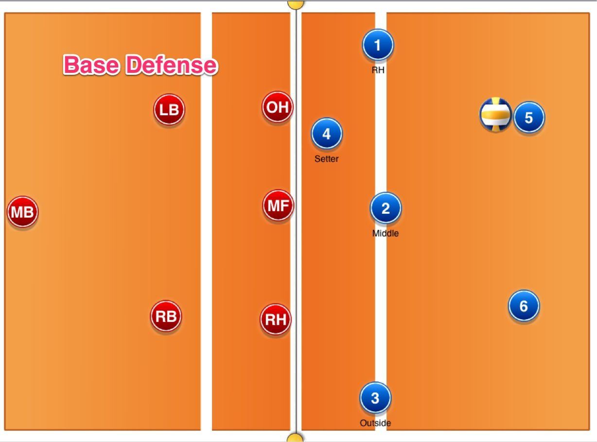 rotation defense volleyball diagram 2006 crf50 wiring great diagrams for defensive movement
