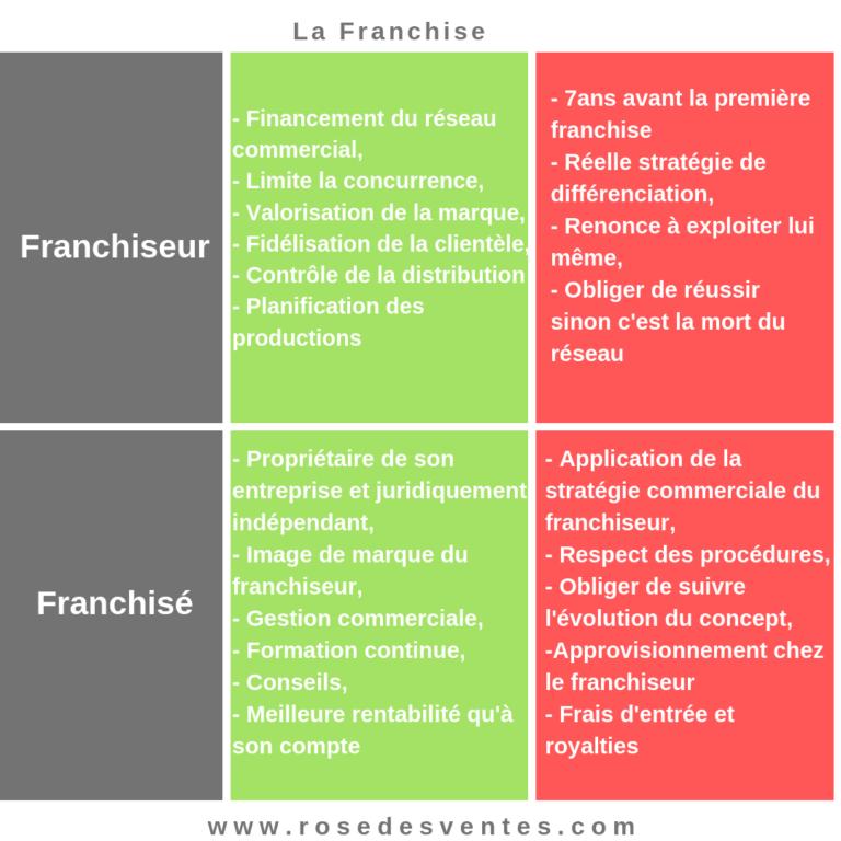 Tableau Des Avantages Et Inconvenients De La Franchise Pour L Ensemble Des Acteurs Strategie Commerciale Ouvrir Un Bar Methode De Travail