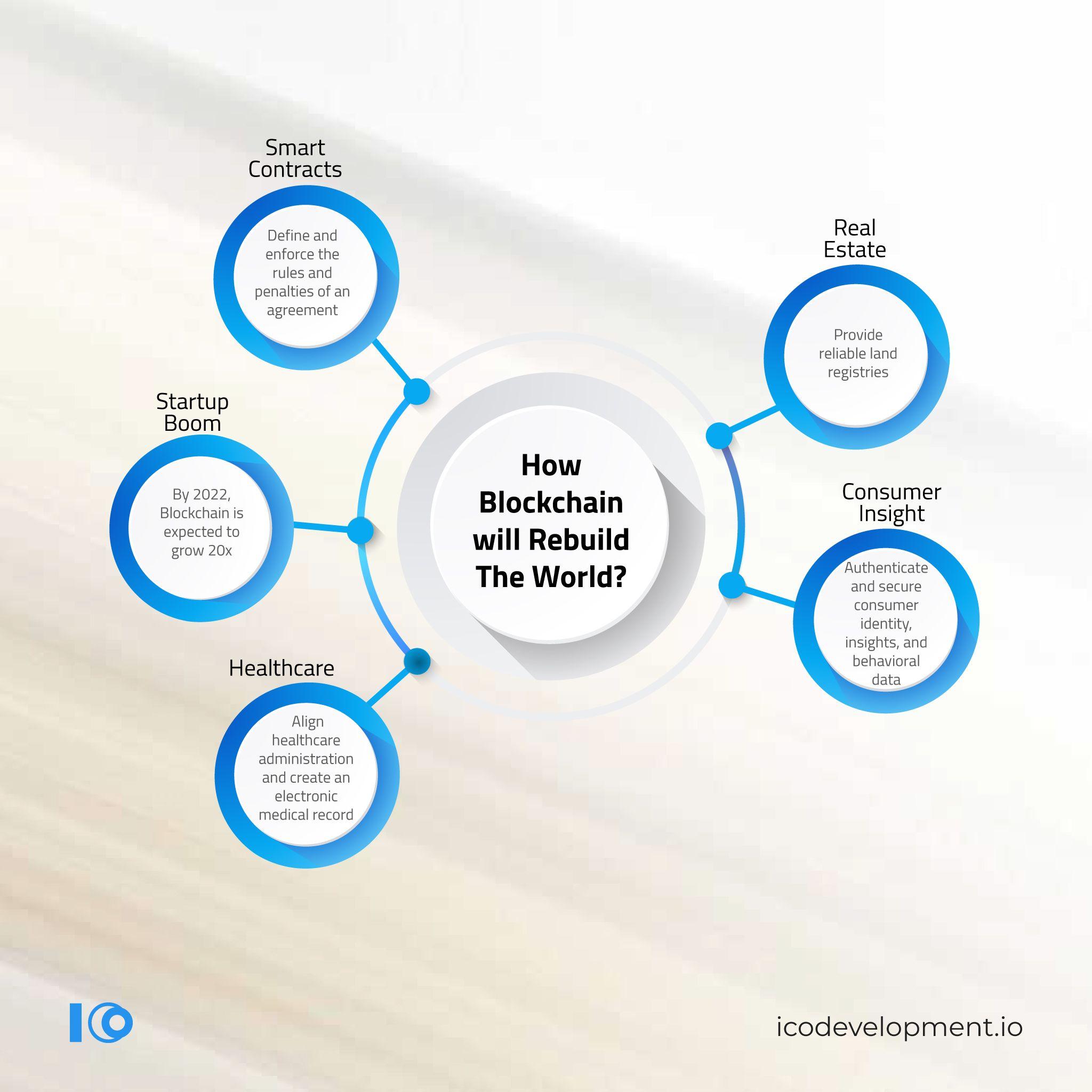 How Blockchain Will Rebuild The World Healthcare Administration Blockchain Blockchain Technology
