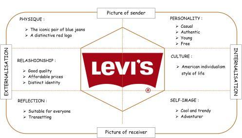 Levi S Vs Diesel Brand Identity Identity Brand Identity Design