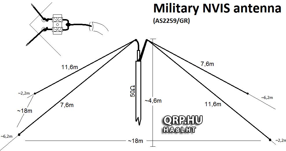 Image result for Homebrew Nvis Antenna | Radio antenna | Ham