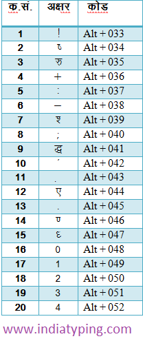 hindi alt code 1 | Hindi | Hindi font, Coding, Computer shortcut keys