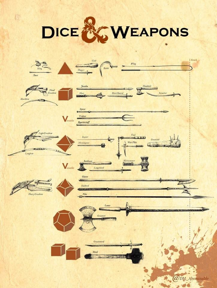 Dice & weapons