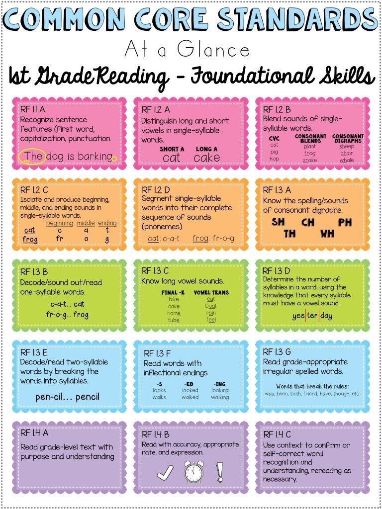 Mon Core Standards Cheat Sheets First Grade Reading