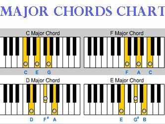 ItS Always Nice To Have A Good Piano Chord Chart Reference Near