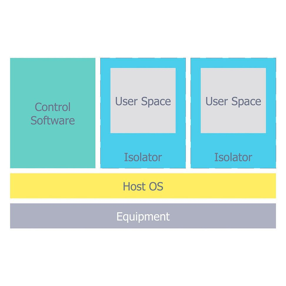 Isolator Architecture Diagram Network Security Wireless Networksecurity By Conceptdraw