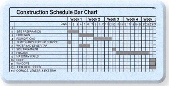Bar Chart alias Gantt Chart is a simple graphical system of - construction work schedule templates free