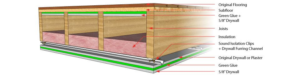 Soundproofing A Ceiling Sound Proofing Framing Basement Walls Soundproof Room