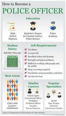 How To Become A Police Officer Ehow Police Officer Training Criminal Justice Major Police Officer