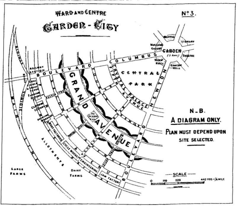 Doc70 8303 Ebenezer Howard Diagram For The Garden City 1898