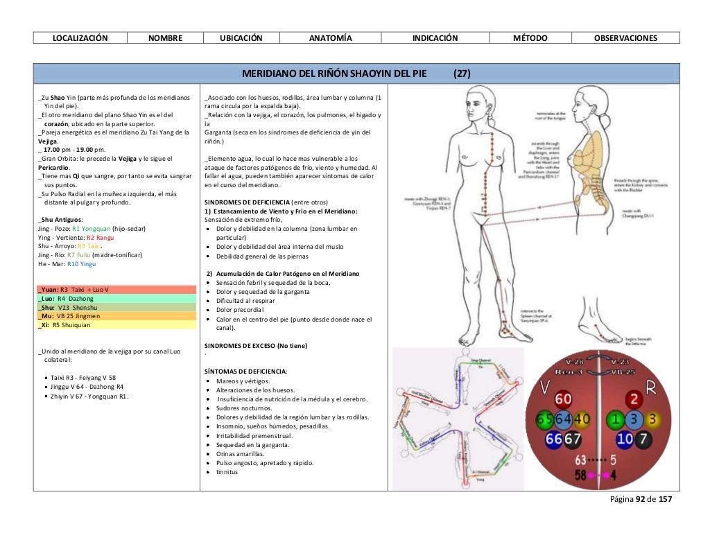 Tabla Puntos de ACUPUNTURA (A98) | tabla acupuntura | Pinterest ...