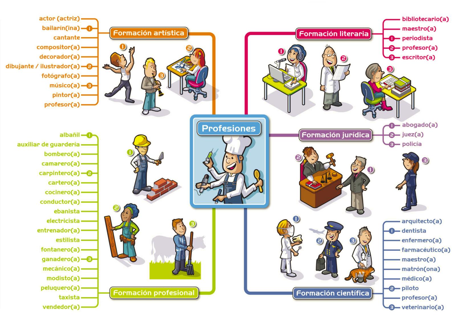 Image result for profesiones en espanol vocabulario for Oficina administrativa definicion