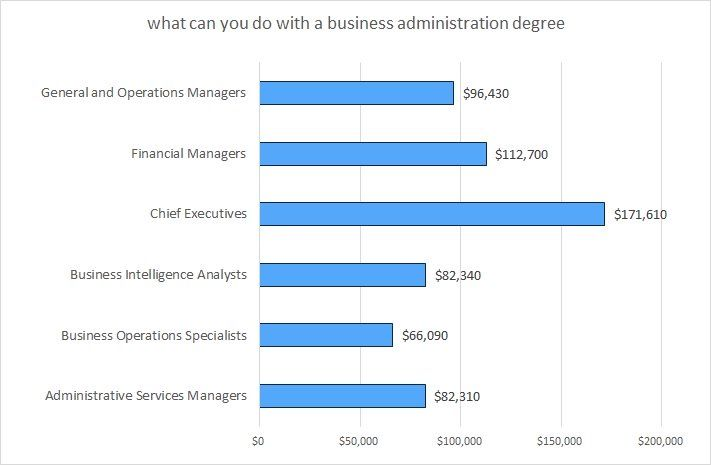 Business Administration Degree >> What Exactly Can You Do With A Business Admin Degree For
