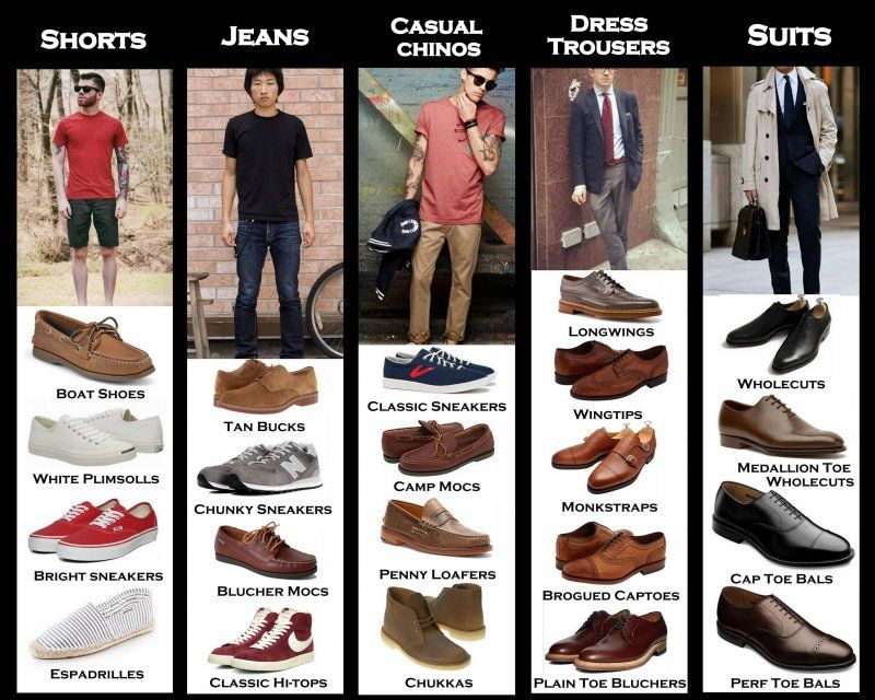 The Right Men's Shoes For Every Type Of Pants [CHART]  Read more: http://www.businessinsider.com/how-to-match-mens-shoes-with-pants-2013-10#ixzz3DtGf6Kc8