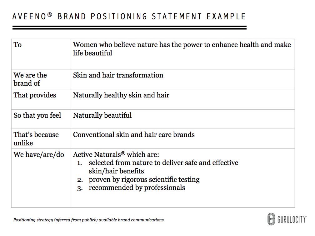 Brand Positioning Statement Examples  Aveeno  Read These Design