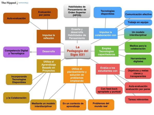 Carlos González Ruiz En Twitter Santiagoraul Un Mapa Conceptual De La Flipped Classroom Education And Training Pedagogy