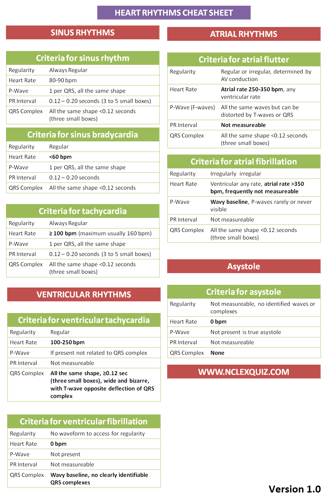Criteria For Interpreting Cardiac Rhythms Cheatsheet  Cardiac