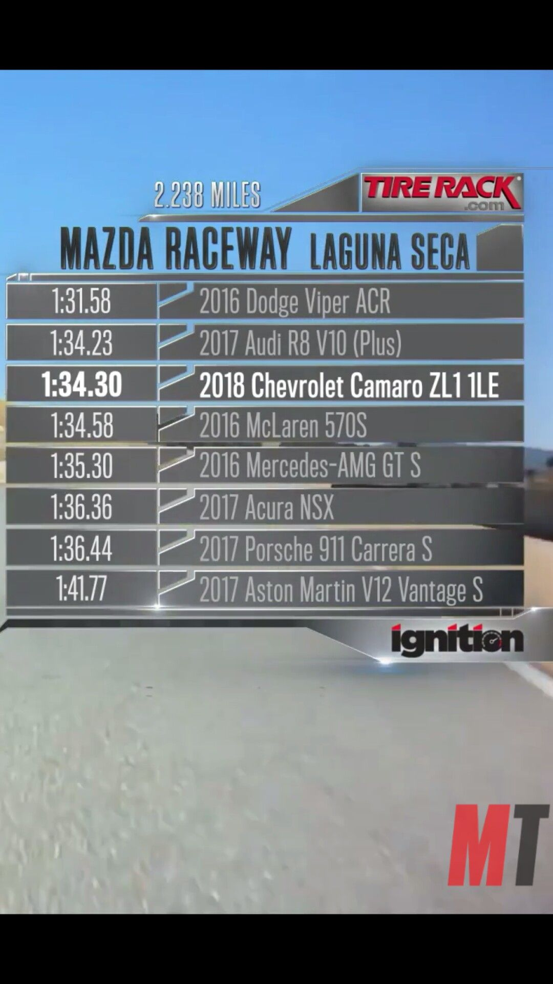 Camaro Zl Le Has The Third Fastest Lap Time Around Mazda Raceway Laguna Seca Just Check Out The Other Elite Rides That It Is In The Top  With