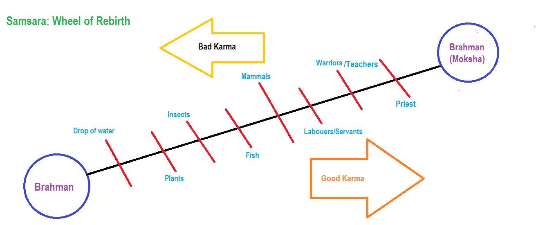 Karma Hinduism Symbol A Life Full Of Good Karma Karma Pinterest
