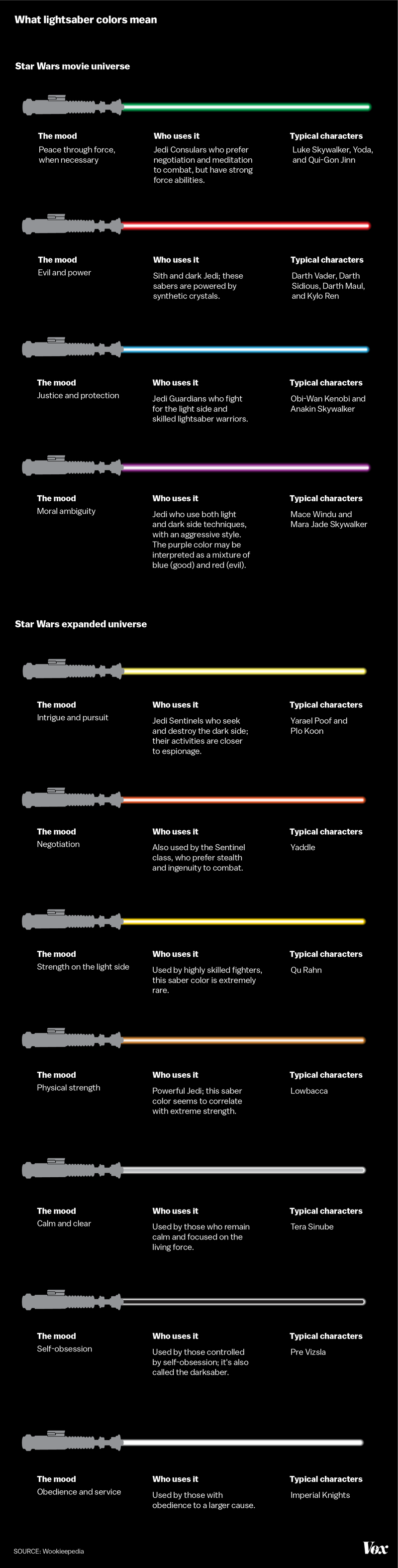 hight resolution of every lightsaber color in the star wars universe what they mean