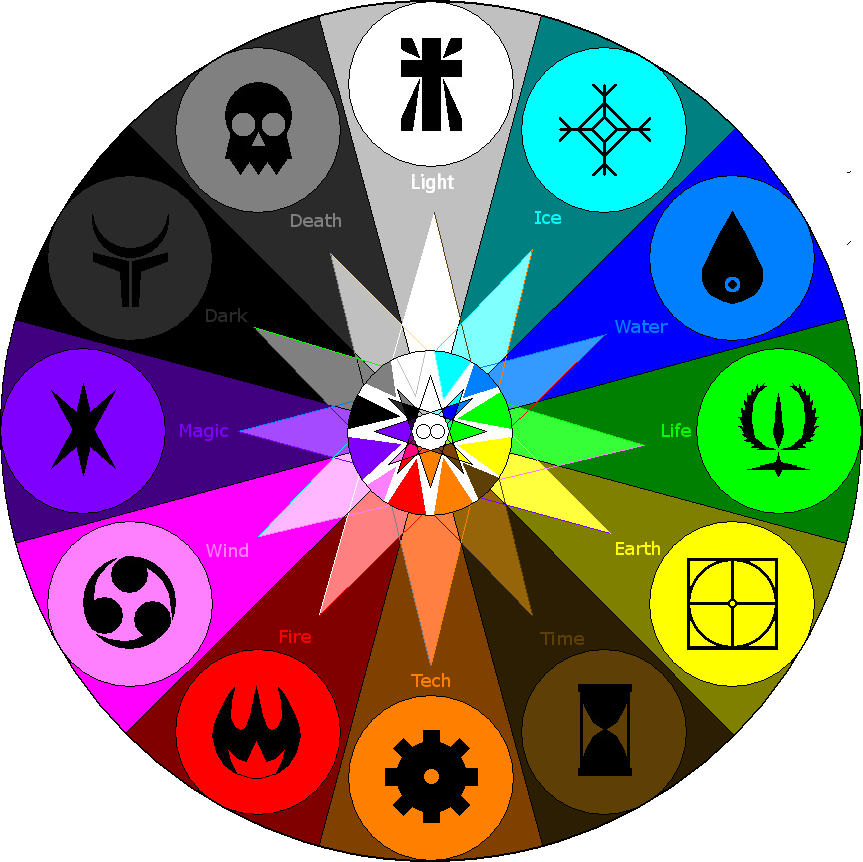 new elemental wheel 02 by allenravenix cartoons 4 elemental