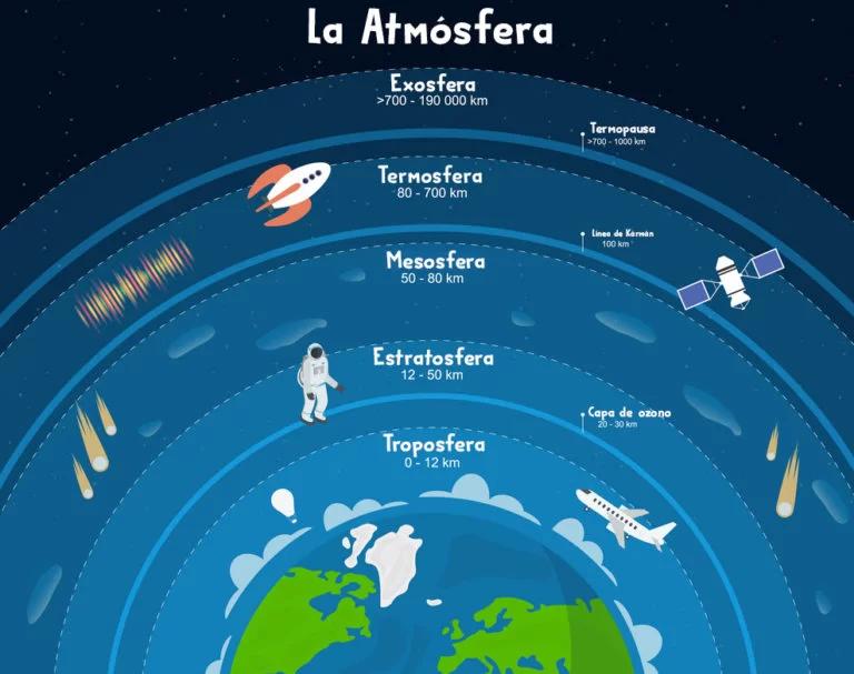 La Atmosfera Y Sus Capas Apuntes Seaprueba Capas De La Tierra Atmosfera De La Tierra Ensenanza De La Geografia