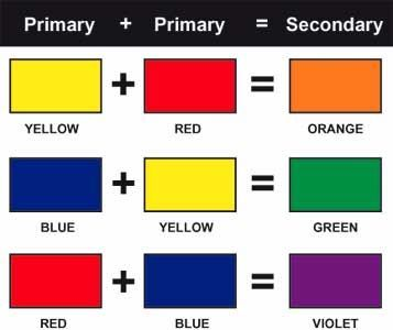 Color Mixing Chart Along With Other Elements Of Art