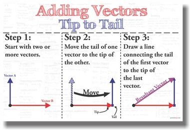 Adding Vectors Tip To Tail New Mathematics Educational Classroom