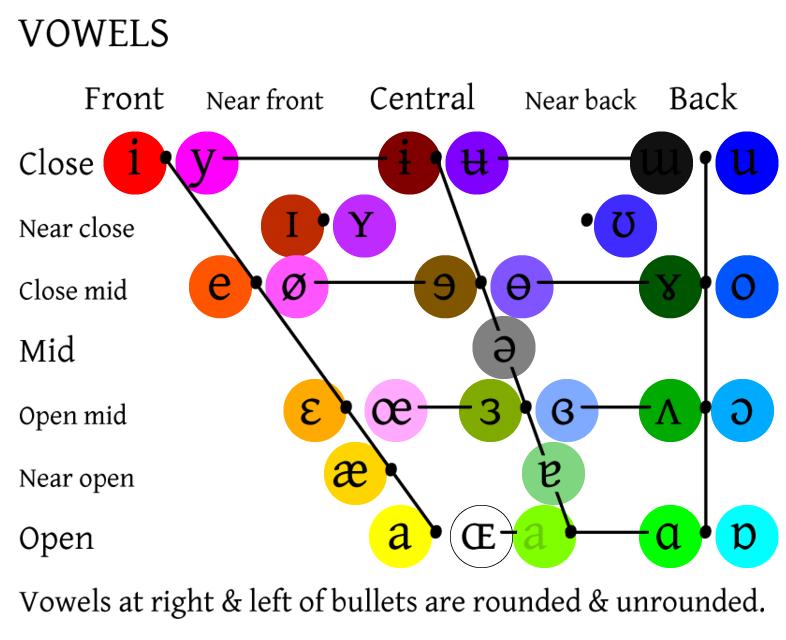 Ipa Vowel Color Chart  Linguistics  General    Vowel