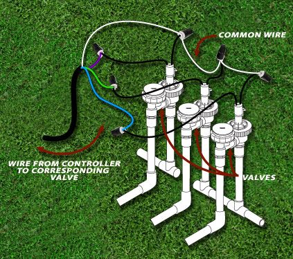 wiring sprinkler system valves in ground irrigation system rh pinterest com install a sprinkler system in your yard install a sprinkler system in your yard