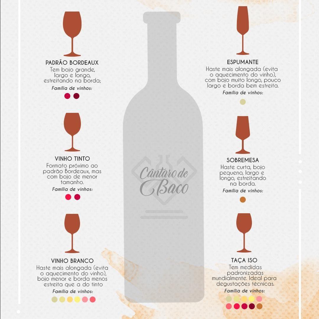 Taça certa para o vinho certo 🍷 🍷 🍷 . #CantarodeBaco #WineNot #vino #winelovers #vinho #sommelier  #somm #winelovers🍷 #vinoitaliano #syrah #terroir  #sommeliers #topwine #vinblanc #viñedos #vinho🍷 #vinhoverde #vinito #vinoargentino #vinhozinho #vinhoterapia #vinhodoporto #vinhosdeportugal #vinhotododia #vinhorose #vinhochileno #vinhoportugues #WineTasting #wineoclock