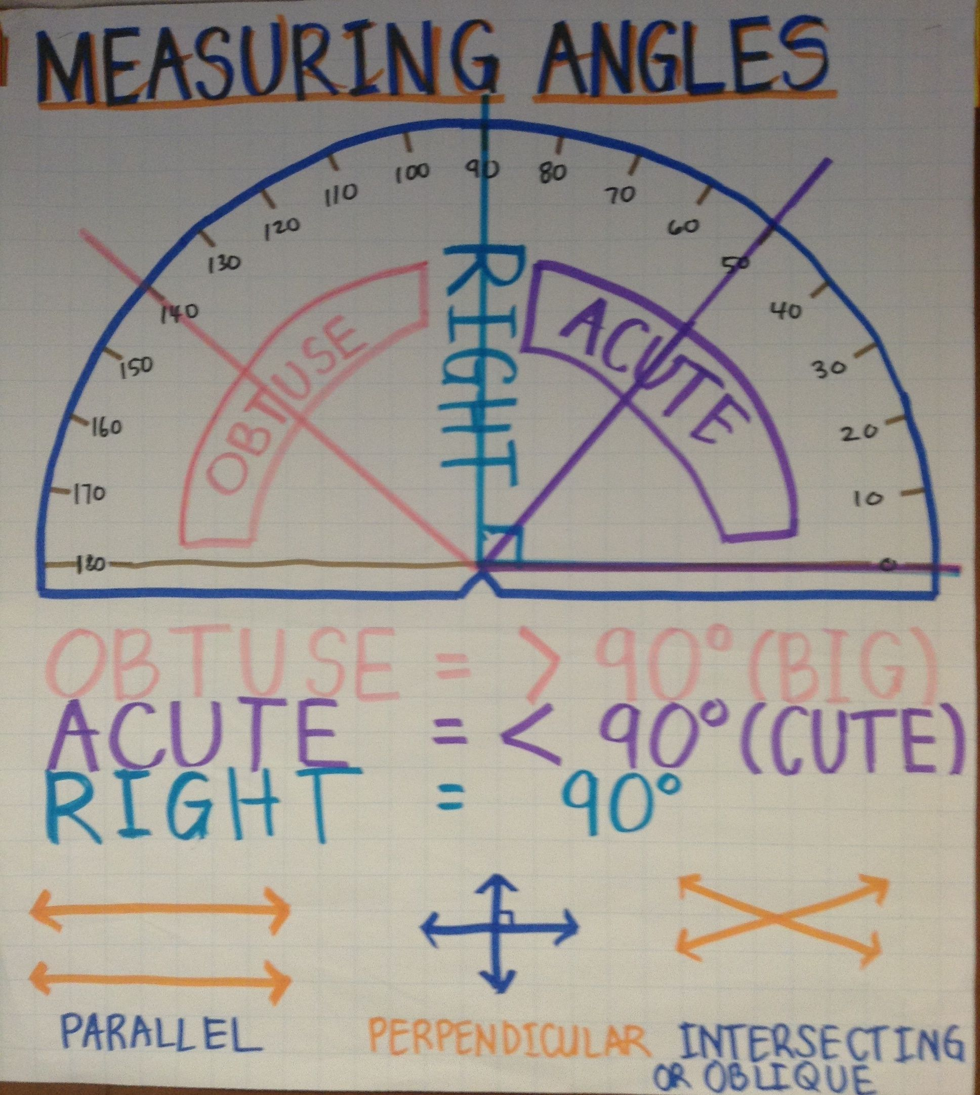 Measuring Angles Math Charts Homeschool Math Math Lessons