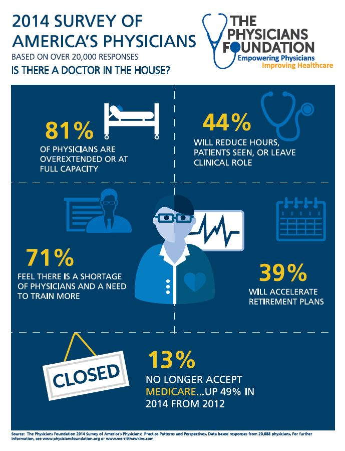 Survey Of 20 000 U S Physicians Shows 80 Of Doctors Are Over