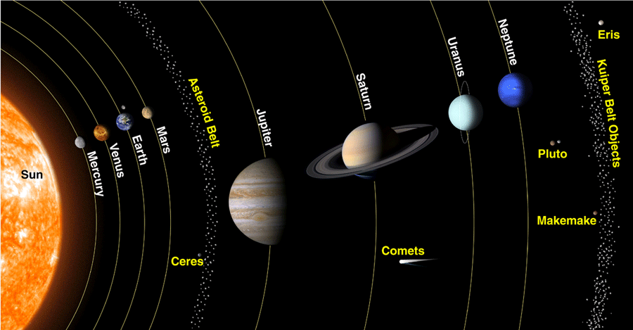 Drawing of solar system, showing all planets, the asteroid ...