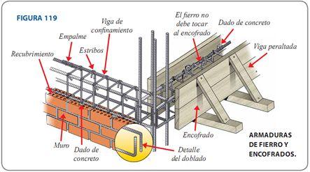 Armaduras de fierro y encofrado estructuras en 2019 for Encofrado de escaleras de concreto