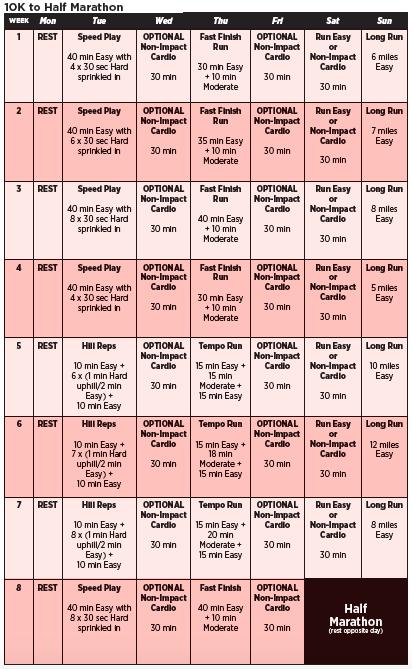 Couch To Marathon Training Plan In 2020 Marathon Training Plan