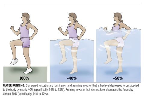 Water Exercises For Sciatica Aquatic Physiotherapy