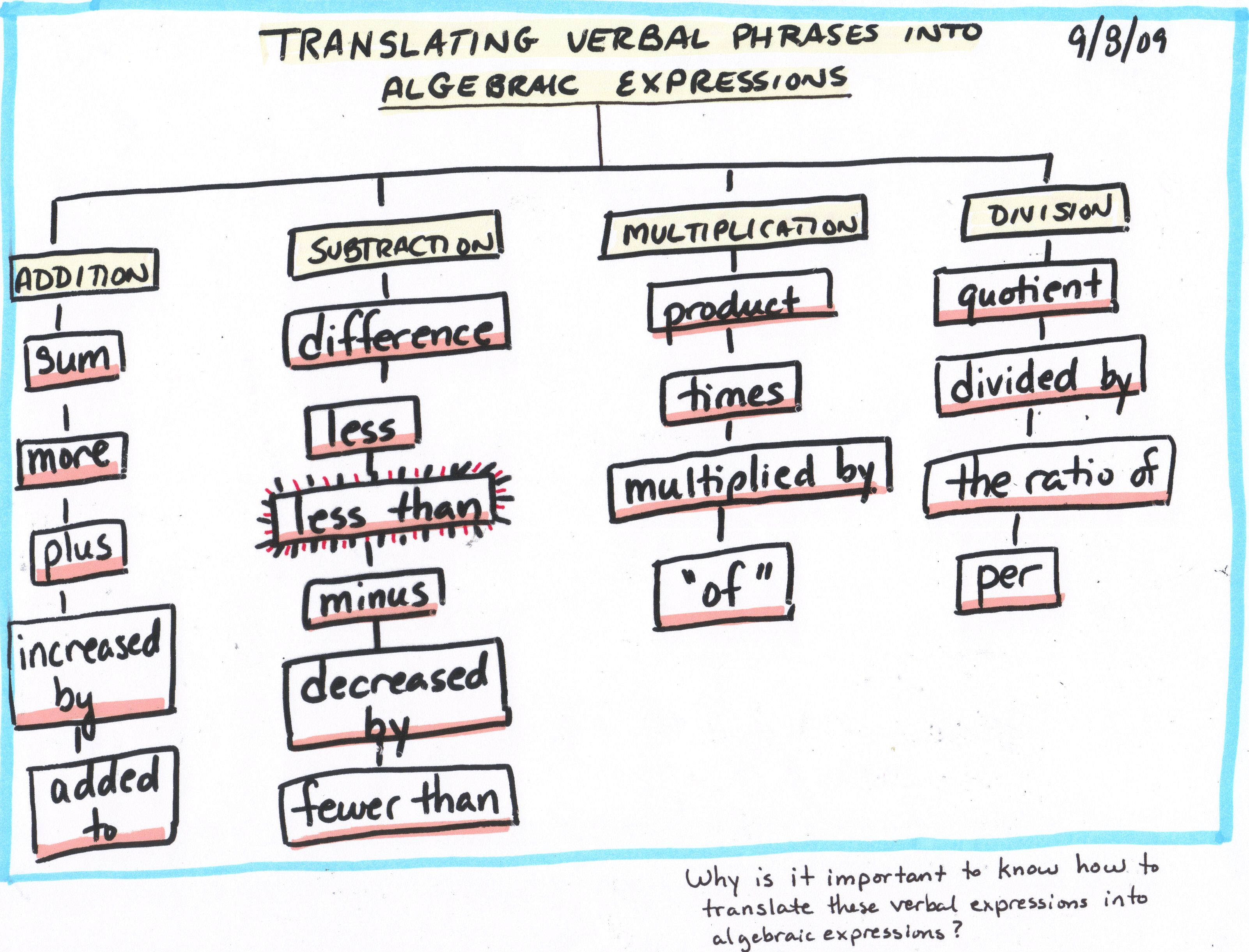Math Algebra Tree Map Translating Verbal Phrases Into
