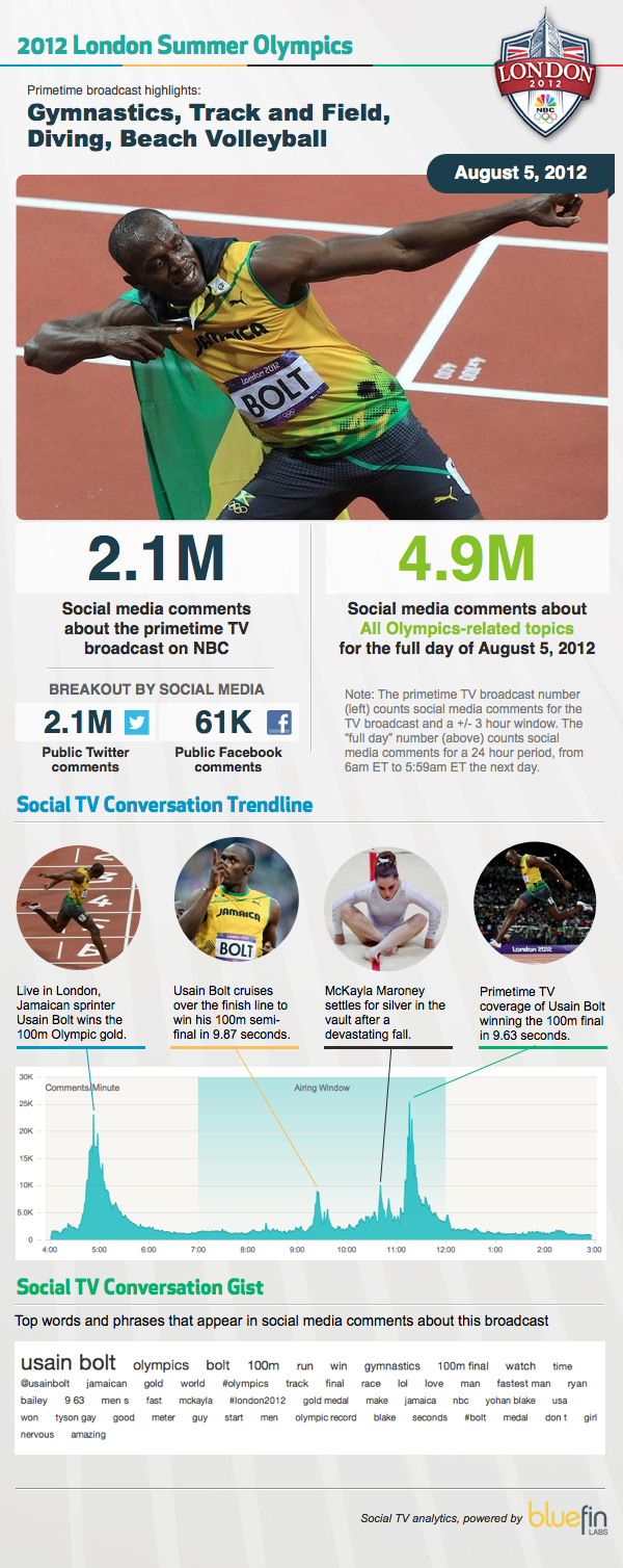 Both the real-time response and tape-delayed response had virtually the same impact in #SocialTV during Usain Bolt's Olympic gold medal run.