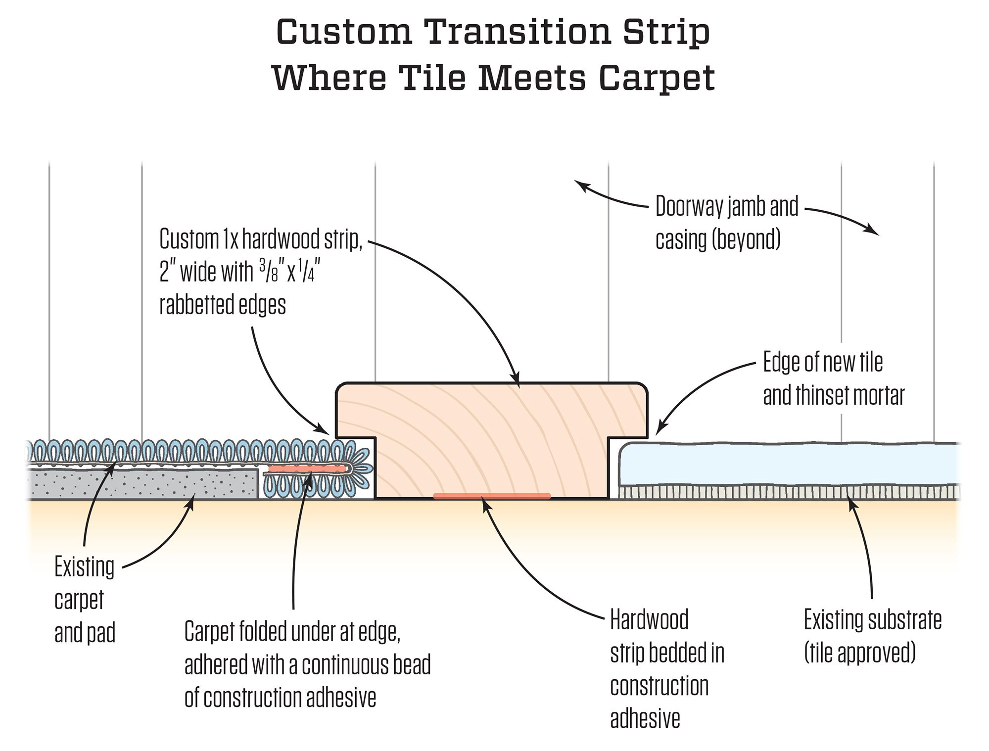 How Should You Detail The Edge Of A Tile Floor Where It Meets A Carpet Transition Strips Carpet To Tile Transition Strip Floors