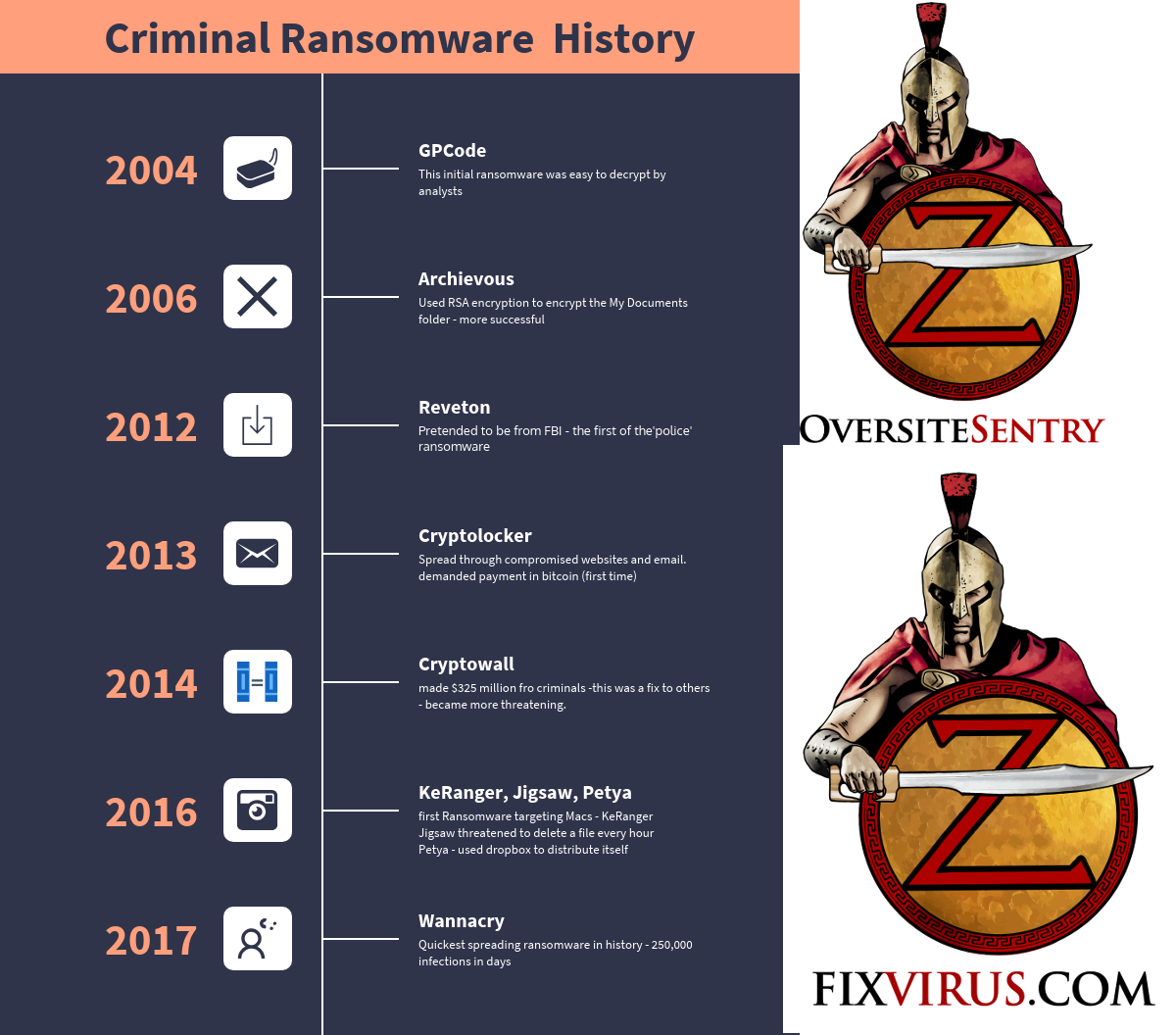 Timeline of Ransomware as 2019 closes in 2020 Timeline