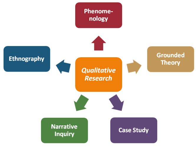 Theoretical Frameworks Of Qualitative Research  Research