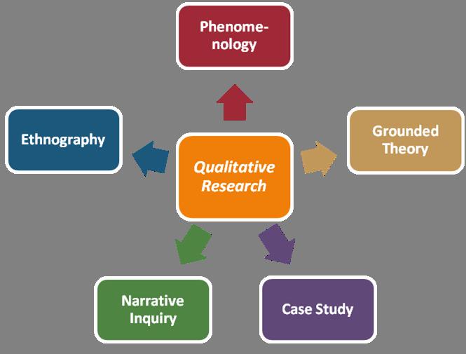 narrative inquiry case study ScienceDirect