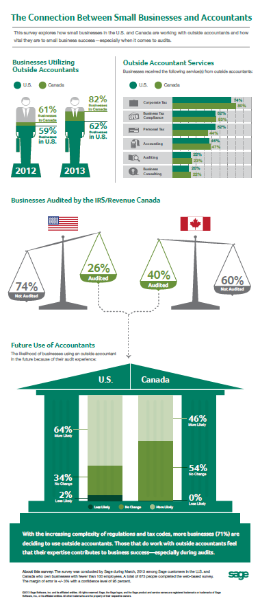 Connection Between Small Businesses and Accountants - This survey explores how small businesses in the US and Canada are working with outside accountants and how vital they are to small business success.