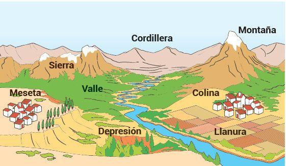 El Relieve En La Superficie Terrestre Escolar Abc Color Ensenanza De La Geografia Actividades De Geografia Actividades De Mapa